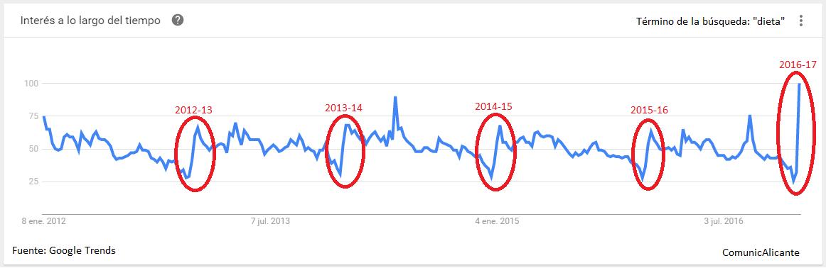 """Las tendencias en Google muestran que nada más pasar la Navidad hay un pico enorme de búsquedas de """"dieta"""" en España."""