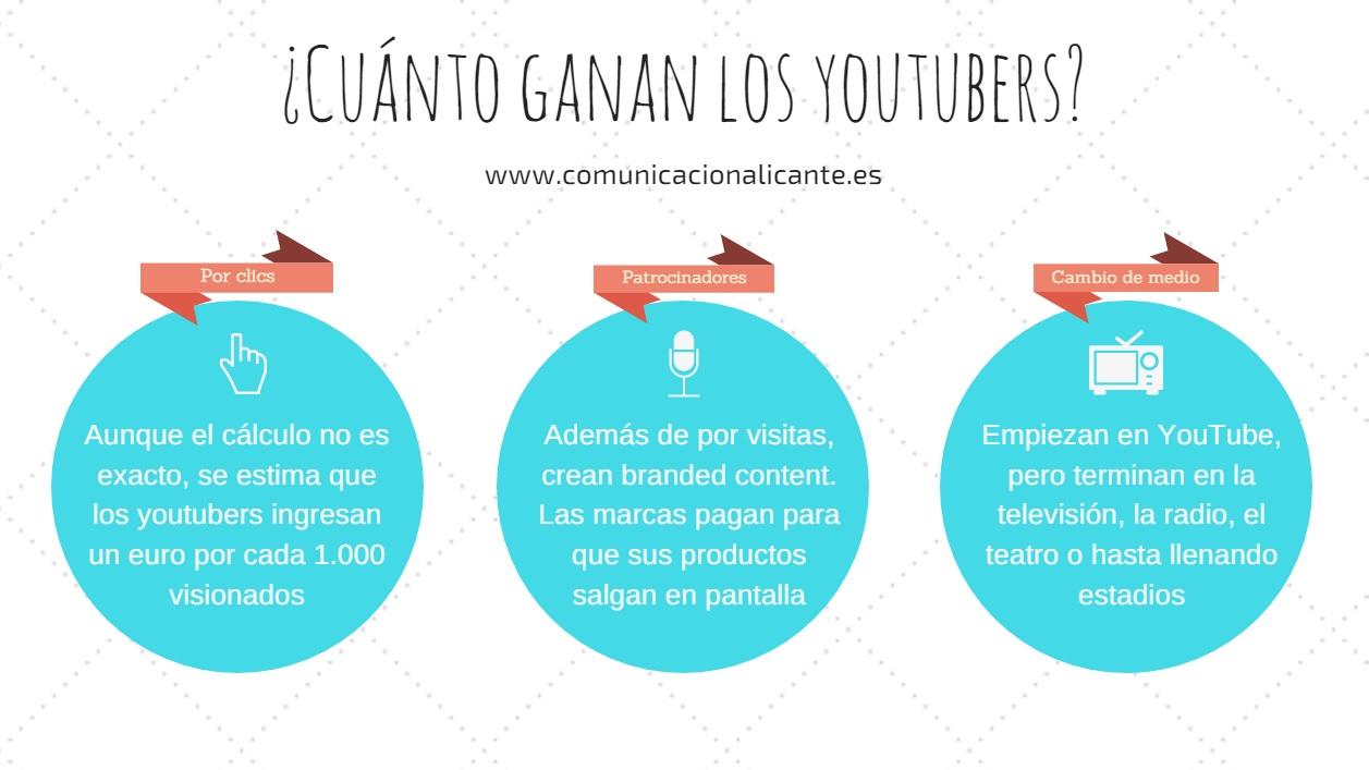 Al pensar en creación de contenidos digitales siempre surge la misma pregunta: cuánto ganan los youtubers, quiénes son y a qué se dedican realmente.