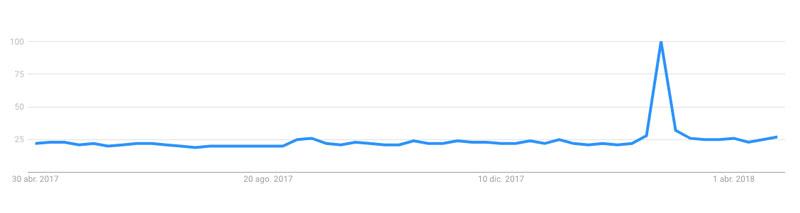 Búsquedas de Vero en Google España